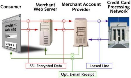 How Real Time Credit Card Processing Operates